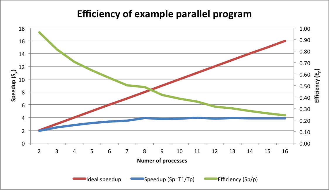 Parallel programming with Python's multiprocessing library